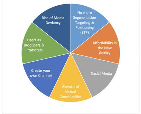 Social Media Marketing Paper 2 - SlideShare