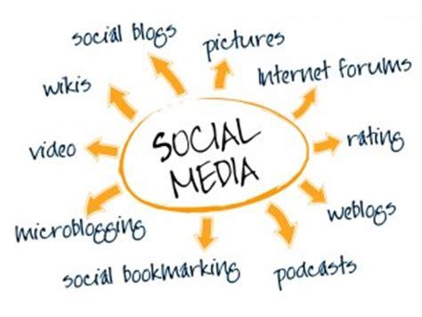 Essay on Social Media Marketing - 1156 Words